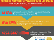 11. Prevailing Wage Repeal & Social Costs