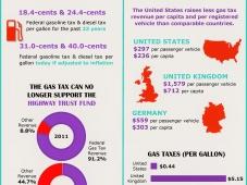 18. Gas Tax
