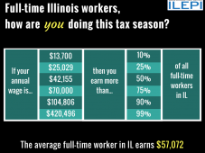 19. Income in Illinois by Full-time Workers
