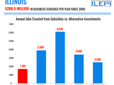 Illinois Subsidies Potential Jobs With Investment