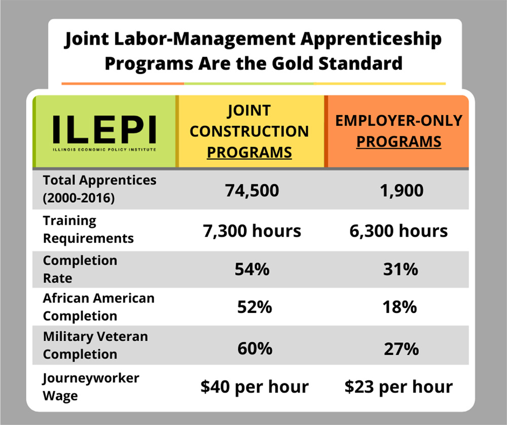 Joint Construction Programs vs Employer Only Programs Chart