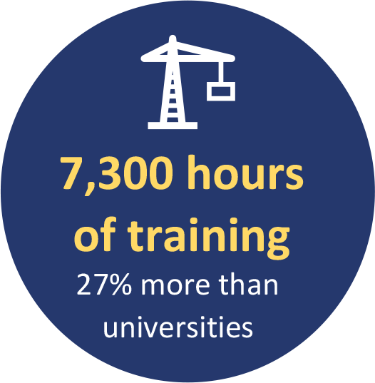 7,300 hours of training 27% more than universities