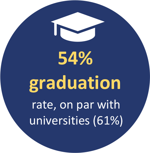 54% graduation rate, on par with universities (61%)