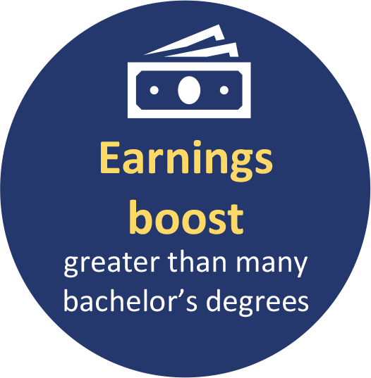 Earnings boost greater than many bachelor's degrees