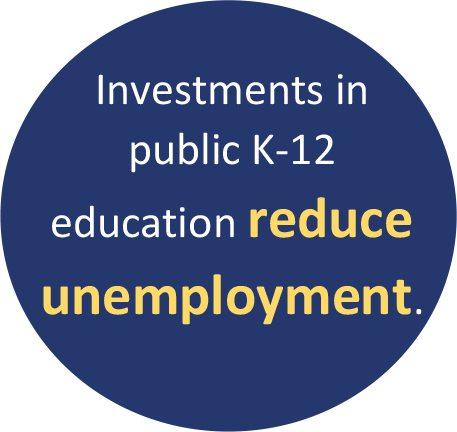 Investments in public K-12 education reduce unemployment.