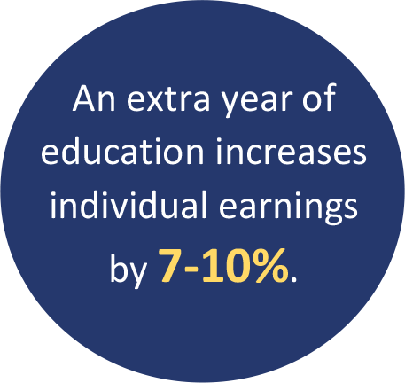 An extra year of education increases individual earnings by 7-10%.