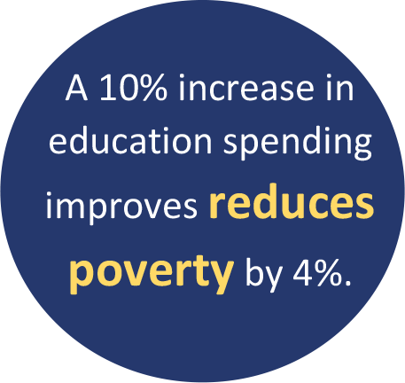A 10% increase in education spending improves reduces poverty by 4%.