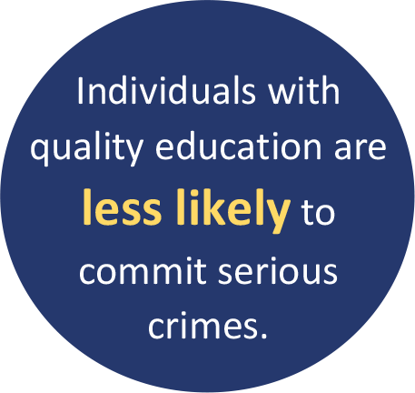 Individuals with quality education are less likely to commit serious crimes.