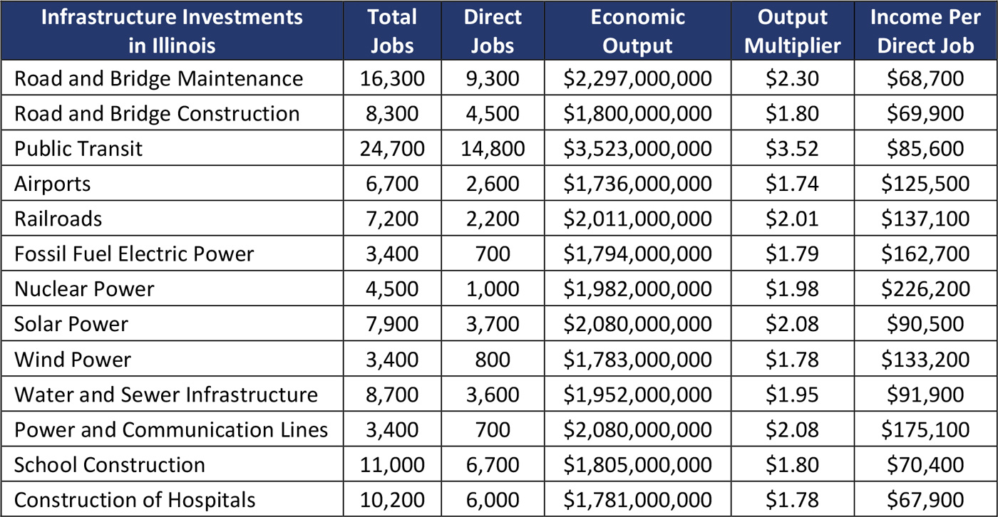 Impact of Investing $1 Billion in Illinois by Type of Infrastructure, 2020 Estimates