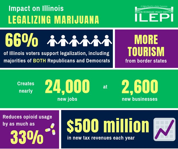 Impact on Illinois legalizing Marijuana. 66% of illinois voters support legalization, including majorities of BOTH republicans and democrats.