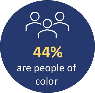 44% are people of color