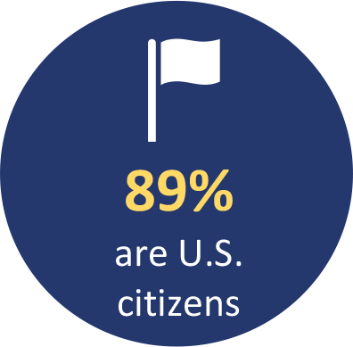89% are U.S. citizens