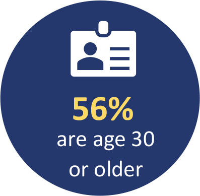 56% are age 30 or older