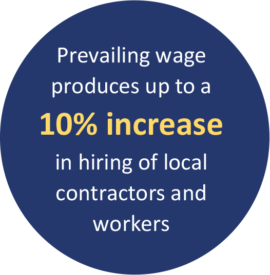 Prevailing wage produces up to a 10% increase in hiring of local contractors and workers