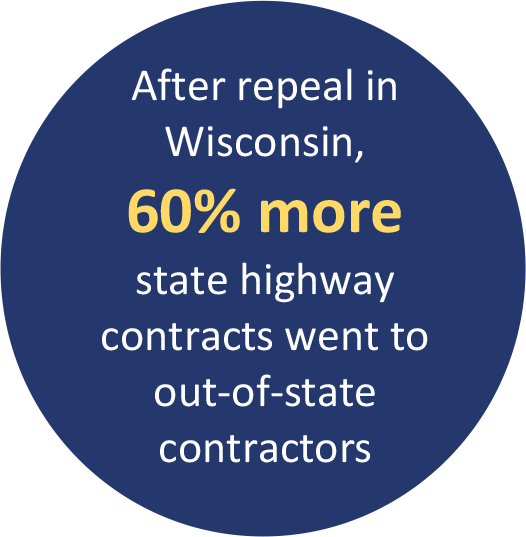 After repeal in Wisconsin, 60% more state highway contracts went to out-of-state contractors
