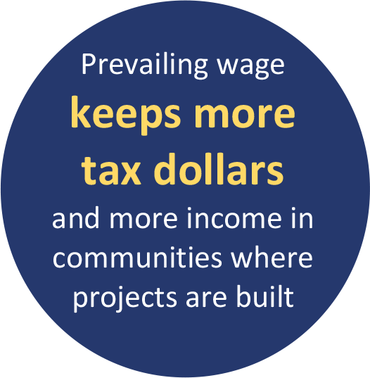 Prevailing wage keeps more tax dollars and more income in communities where projects are built