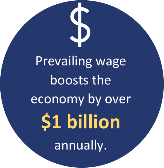 Prevailing wage boosts the economy by over $1 billion annually.
