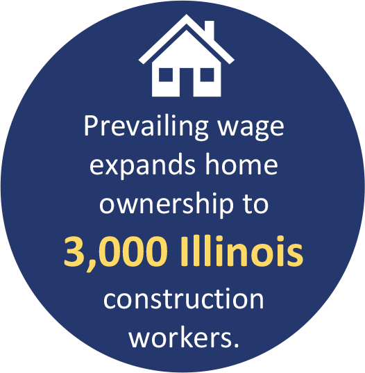 Prevailing wage expands home ownership to 3,000 Illinois construction workers.