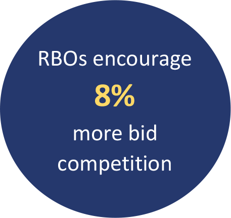 RBOs encourage 8% more bid competition
