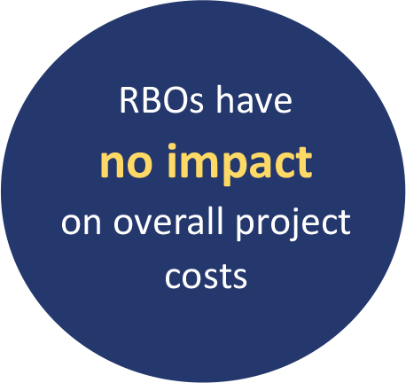 RBOs have no impact on overall project costs