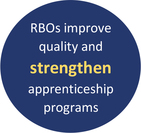 RBOs improve quality and strengthen apprenticeship programs