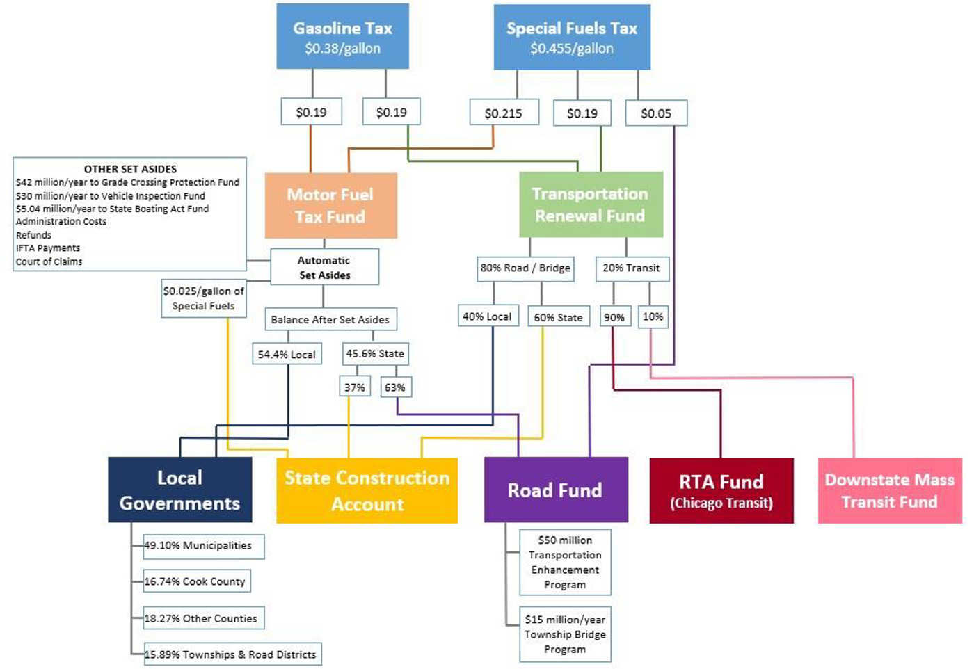 Roadmap of Gasoline and Special Fuels Taxes