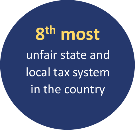 8th most unfair state and local tax system in the country