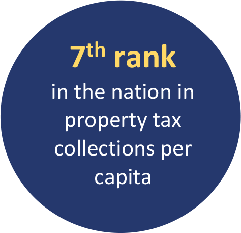 7th rank in the nation in property tax collections per capita