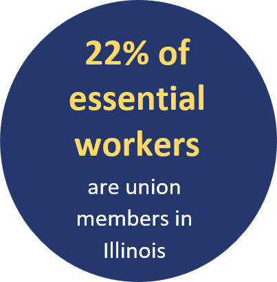 22% of essential workers are union members in Illinois