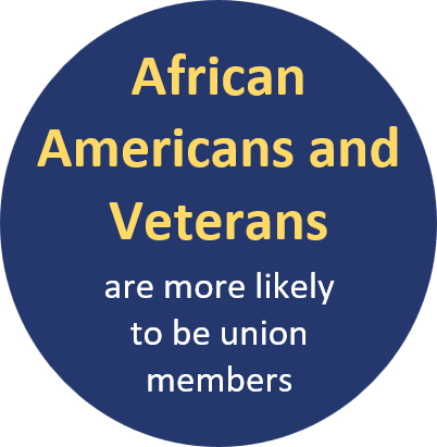African Americans and Veterans are more likely to be union members