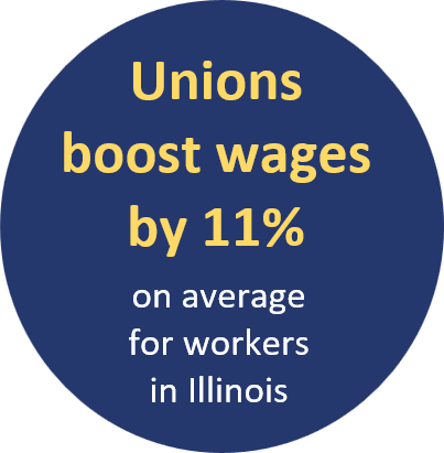 Unions boost wages by 11% on average for workers in Illinois