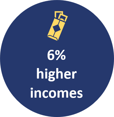 6% higher incomes