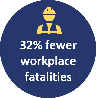 32% fewer workplace fatalities