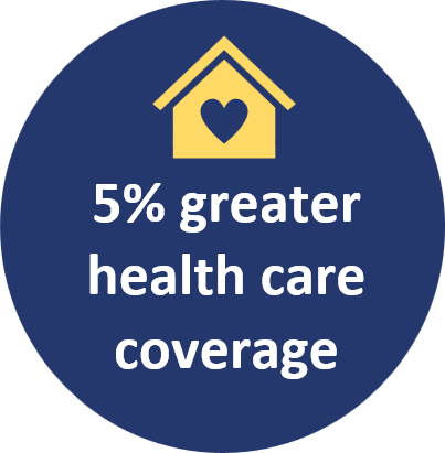 5% greater health care coverage